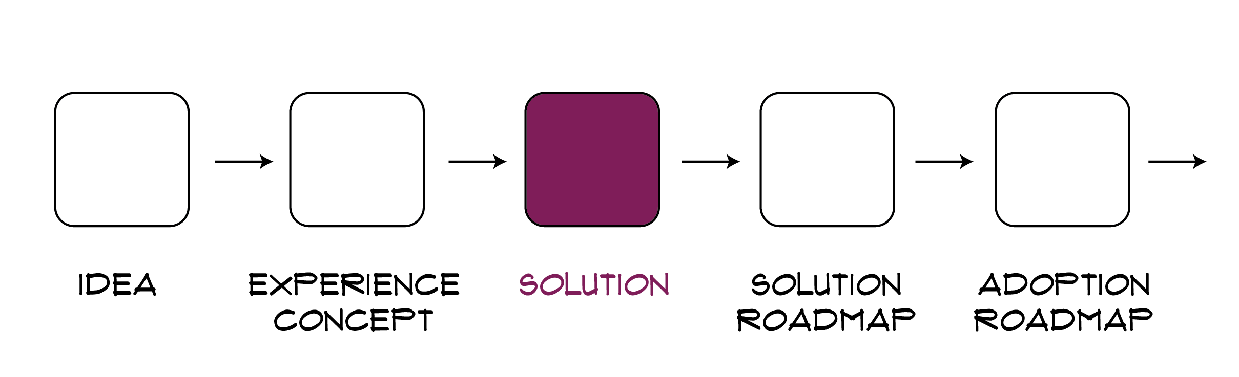 solution roadmap-01-01